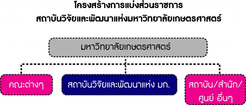 OrganizaChartKURDI-Thai-LevelKU