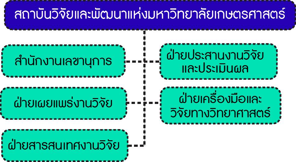OrganizaChartKURDI-Thai-LevelKURDI