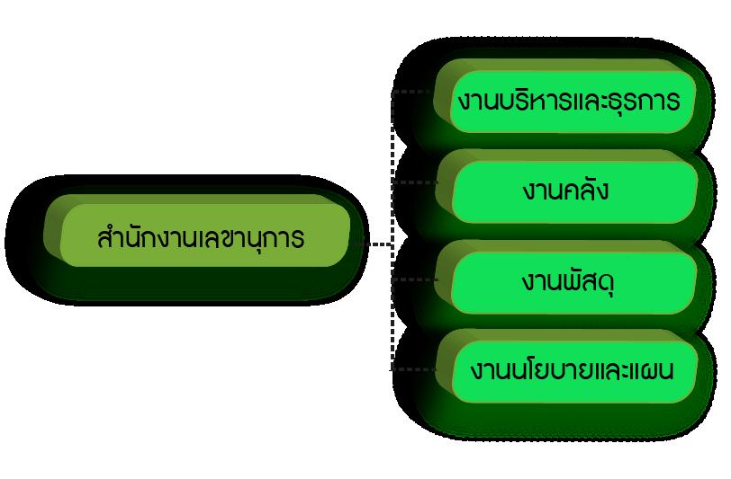Organize_Admin
