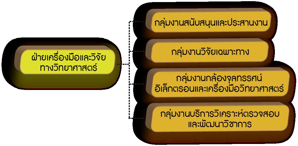 Organize_CL-Div
